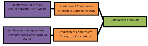 Application of ANN and ANFIS Models in Determining Compressive