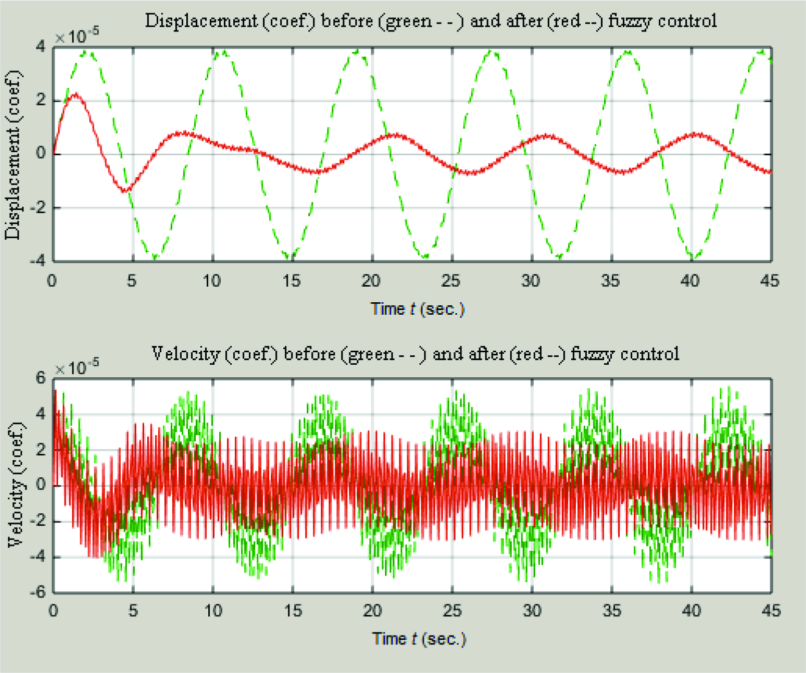 Fuzzy Vibration Suppression of a Smart Elastic Plate using
